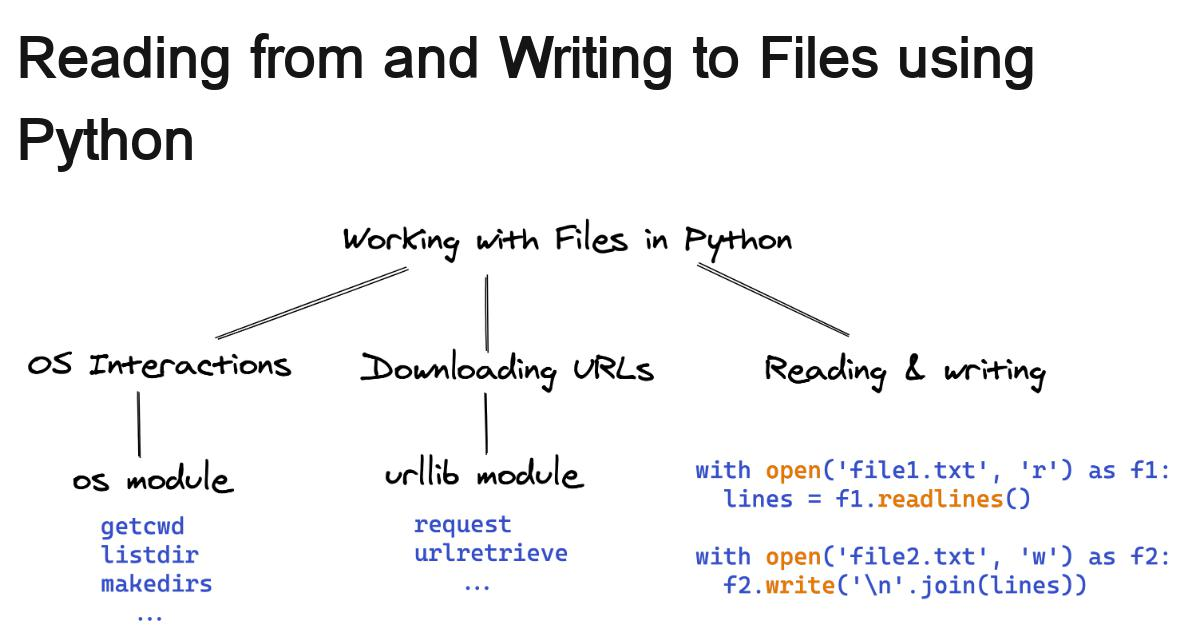 lesson2-python-os-and-filesystem