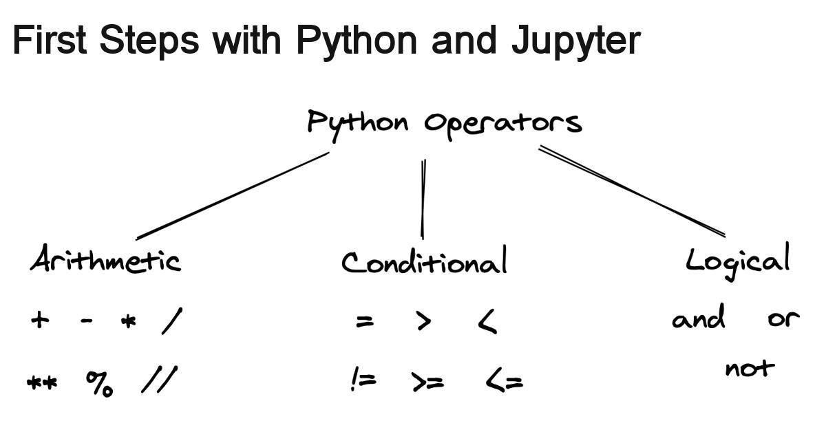 first-steps-with-python