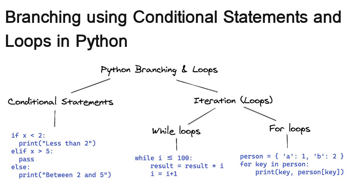 python-branching-and-loops-41052