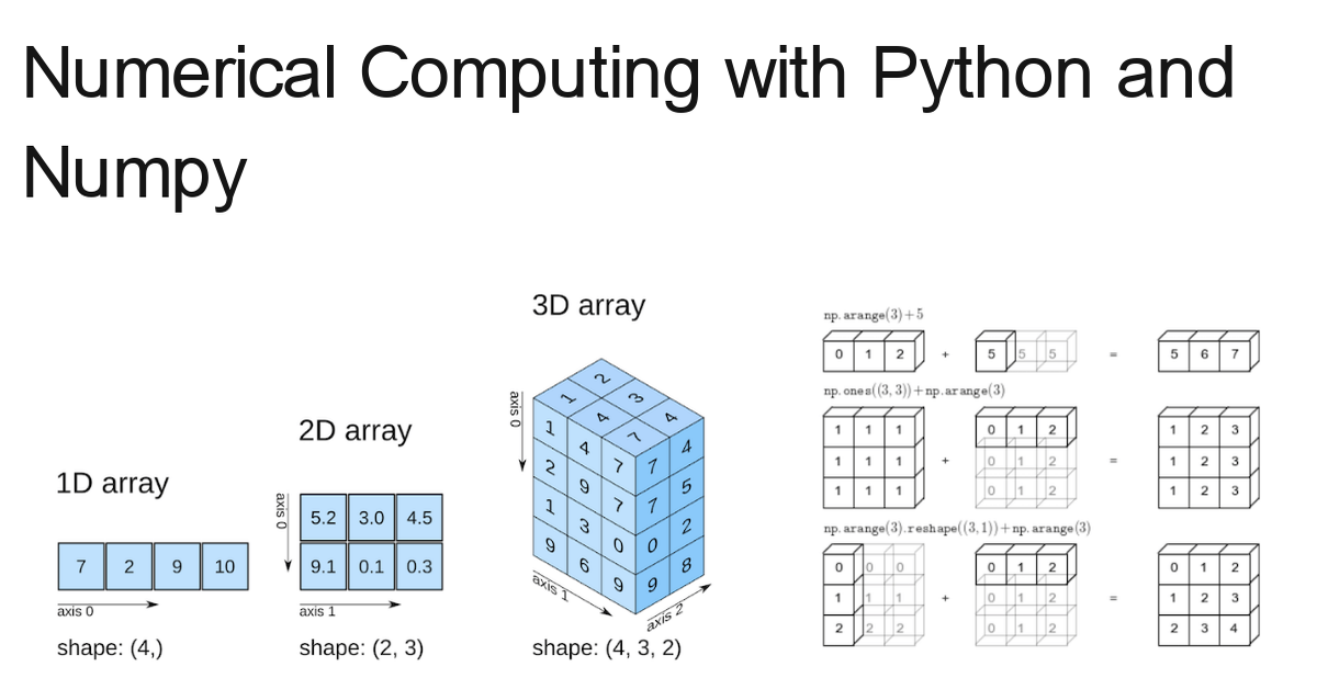 python-numerical-computing-with-numpy-dfcac