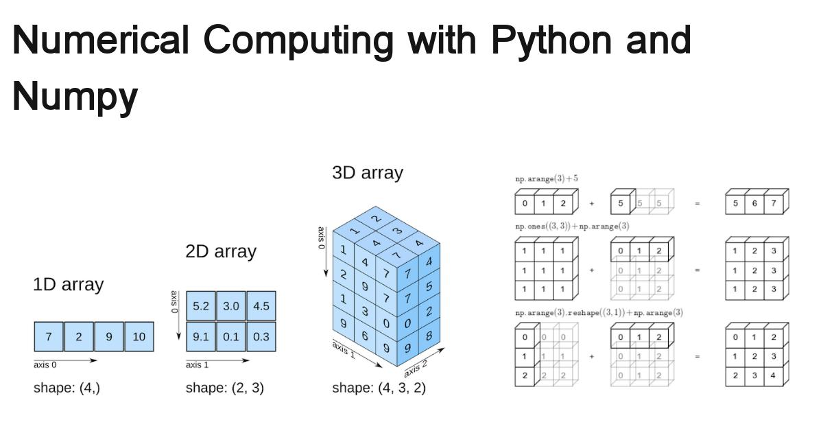 lesson3-python-numerical-computing-with-numpy